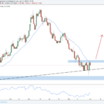 Trade Review And 4 Setups For The New Week