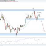Weekly Forex Outlook: June 9