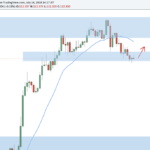 Forex Outlook: 5 Top Setups For The New Week