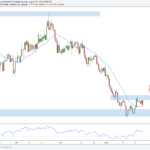 Forex Outlook for August 26: Trade Review And 5 New Setups