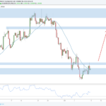 Weekly Forex Outlook: October 6