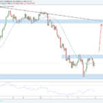 Weekly Forex Outlook: October 13