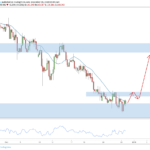Weekly Forex Outlook: December 29
