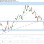 Weekly Forex Outlook: February 23