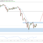 Weekly Forex Outlook: March 23