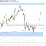 Weekly Forex Outlook: April 6