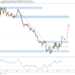Weekly Forex Outlook: September 14